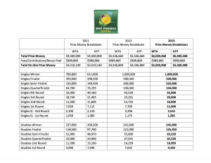 Prize Money Indian Wells